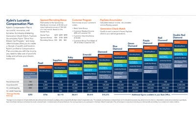 best network marketing compensation plan
